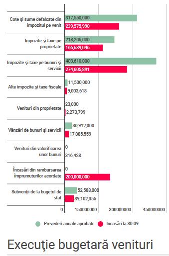 Executie-bugetara-venituri-la-30-septembrie-2017